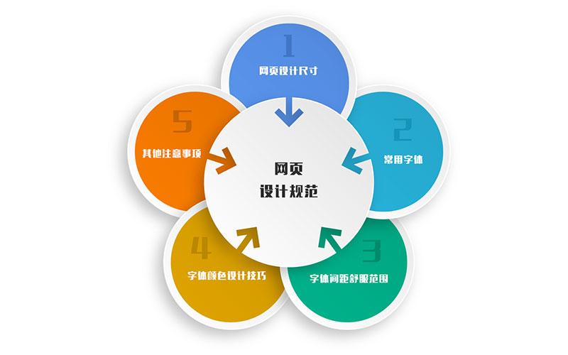 网页设计既要符合规范标准也要顺应互联网发展趋势